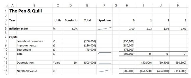 Excel Modelling